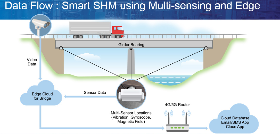Smart SHM using Multisensing and Edge | SignaBridge