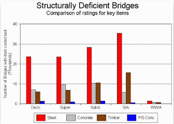Structurally Deficient Bridges | SignaBridge