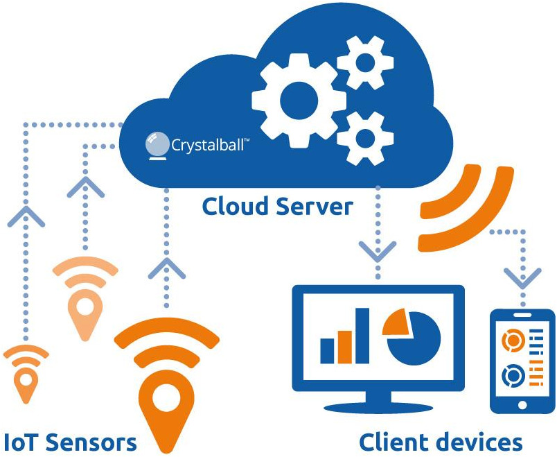 IoT Implementation | SignaService