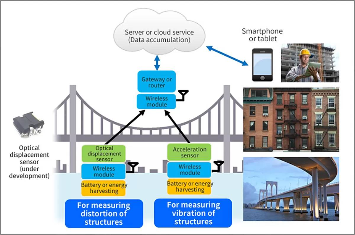 Structural Health Monitoring Of Bridges